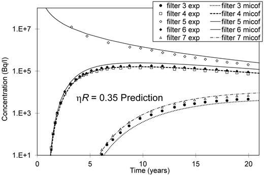 Blind prediction with the MICOF model and experimental data of the CP1 experiment in five filters.