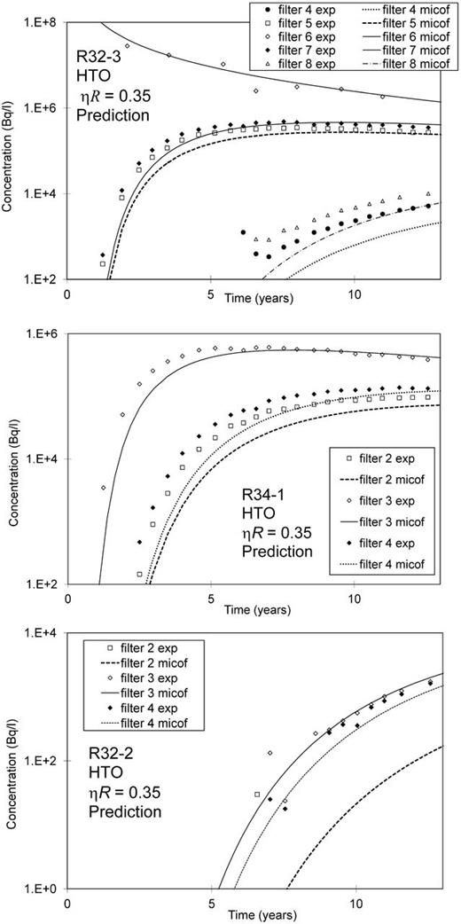 Blind prediction and experimental data in filters of the injection piezometer R32-3, the piezometer R34-1 parallel to the injection piezometer, and the inclined piezometer R32-2 of the Tribicarb-3D experiment (tracer: HTO).