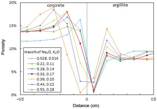 Spatial distributions of the porosity after 15-year interaction calculated by MC-CEMENT ver.2 assuming variable Na2O and K2O contents in the concrete (Case 3).