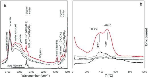 IR spectrum (9a, left) and DTA-MSCO2 (9b, right) curves of the ROK samples (contact sample 0.1 cm: red curves) which showed the most significant increase of organic carbon (terminology according to Friedrich et al., 1996) and of the pure lubricant (2 wt.% added to pure smectite).