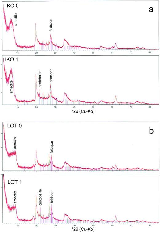 XRD patterns of samples IKO (a) and LOT (=MX80) (b) showing the missing cristobalite reflection in the sample of the contact area.