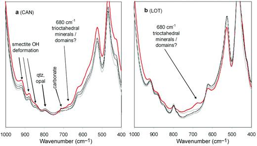 IR spectra of samples from the contact (red curves): CAN (a) and LOT (b) (as examples) showing increased 680 cm–1 intensities which cannot be attributed to precipitation of sulfates.