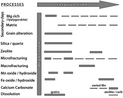 Proposed bentonite paragenetic sequence (from Alexander & Milodowski, 2013).