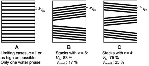 Schematic illustration of the effect of stack formation in compacted water-saturated montmorillonite and the concomitant splitting of porewater into interlayer (IL) and non-interlayer (non-IL) water. The number of unit layers inside the stacks, n, strongly influences the IL and non-IL surface areas and volumes of IL and non-IL water.