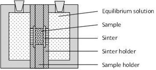 Schematic drawing of an equilibrium cell. The sample is kept in a 9.5 mm thick stainless steel plate and stays in contact with an equilibrium solution via stainless steel sinters.