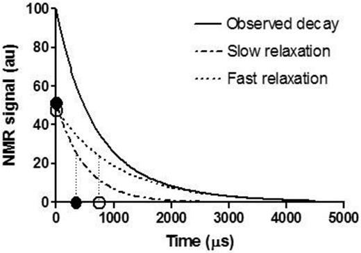 Typical result from the NMR measurements on water-saturated MX-80 bentonite showing an observed decay curve (solid line), which could be split into two exponential functions (dotted lines), each one associated with a different relaxation time. The data points show zero time magnetization on the y axis and T1ρ relaxation times on the x axis. Filled and open circles refer to fast and slow relaxation, respectively.