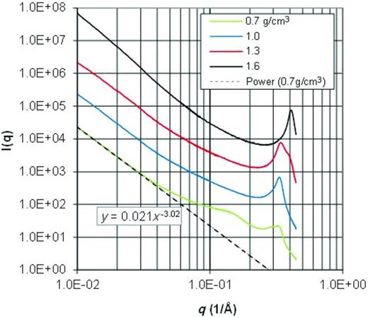 The intensity as a function of the scattering vector q for MX-80 samples of different density (in the legend). The intensities have been vertically shifted in order to separate them in the figure. A fitting curve to I(q) at low q values is shown for the density 0.7 g/cm3.