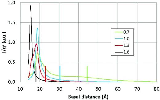 The modified intensity as a function of the basal distance for MX-80 samples of different dry density seen in the legend. The theoretical basal distances of the homogeneous samples are indicated with the vertical lines of the same colours on the x-axes.