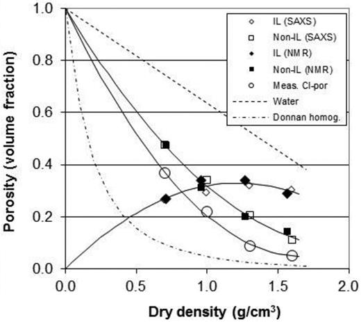IL and non-IL porosity evaluated from SAXS and NMR measurements, measured chloride porosity, water porosity and Donnan modelling of Cl-porosity in homogeneous MX-80 bentonite saturated with 0.1 m NaCl solution at different dry density. The trend lines are IL: y = –0.2231x2 + 0.541x; R2 = 0.981, non-IL: y = 0.223x2 – 0.905x + 1; R2 = 0.997, Cl porosity: y = 0.337x2 – 1.133x + 1; R2 = 0.999.