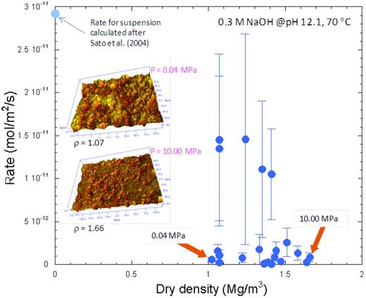 Plot of dry density vs. rate at 0.04 to 10.00 MPa compaction. Imposed 3-D plots are snap shots of in situ VSI measurements at P = 0.04 and 10.0 MPa. Error bars are defined as standard error of linear regression in the plots of time vs. molar density. Faster rates with larger error bars were obtained from early measurements (<1500 min). One point plotted at zero dry density is calculated rate from a kinetic equation for suspended montmorillonite proposed by Sato et al. (2004).