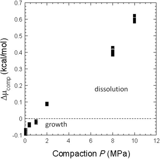 Compaction pressure vs. calculated chemical potential. Compaction pressure less than 1.5 MPa represents small saturation (growth), but compaction pressure greater than 1.5 MPa enhances undersaturation (dissolution). Note that these estimated potentials are small, only <1.0 kcal/mol under the experimented pressure less than 10.00 MPa.