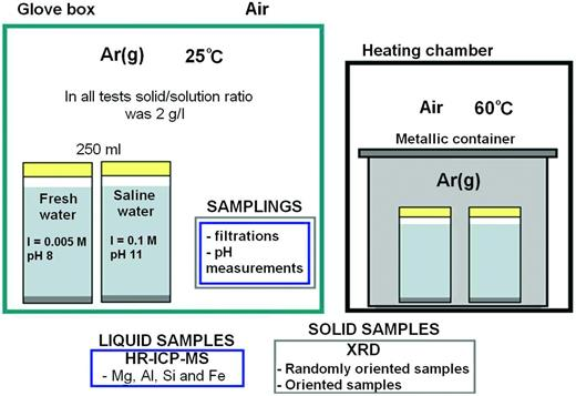 Experimental setup of batch experiments conducted under anaerobic conditions.