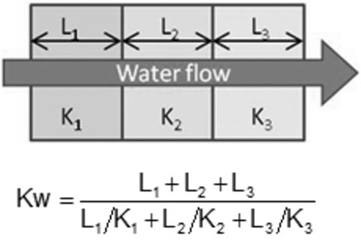 Formula for computation of equivalent hydraulic conductivity coefficient.