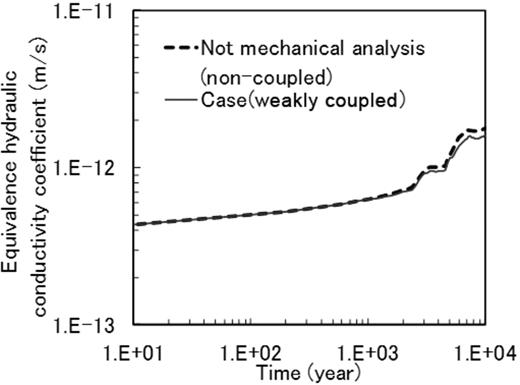 Comparison of the equivalent hydraulic conductivity coefficient.