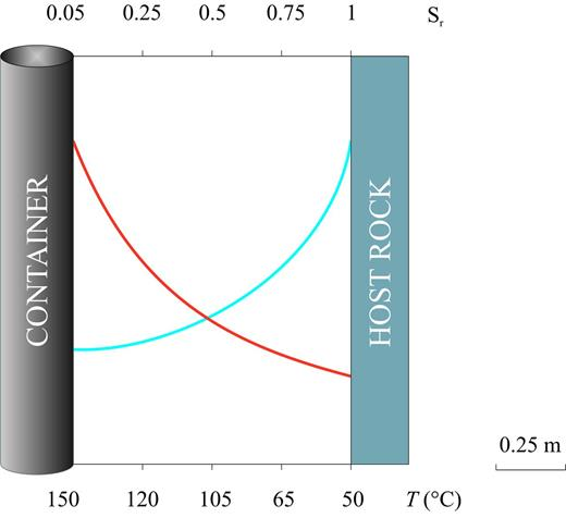 Evolution of the saturation degree (blue curve) and temperature (orange curve) in the engineered barrier between the container and host rock (adapted from Senger & Ewing, 2008).