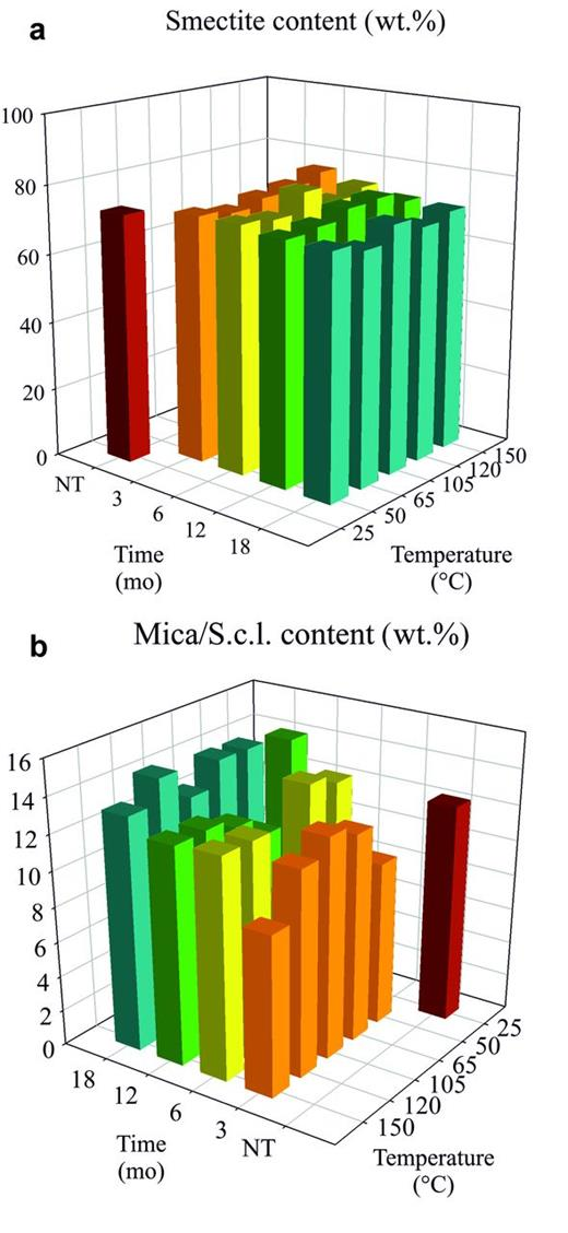 Development of (a) the smectite content and (b) the sum of mica and mica-type layers/collapsed smectite layers (Mica/S.c.l.) in thermally treated MX-80 over time (NT...pristine MX-80).