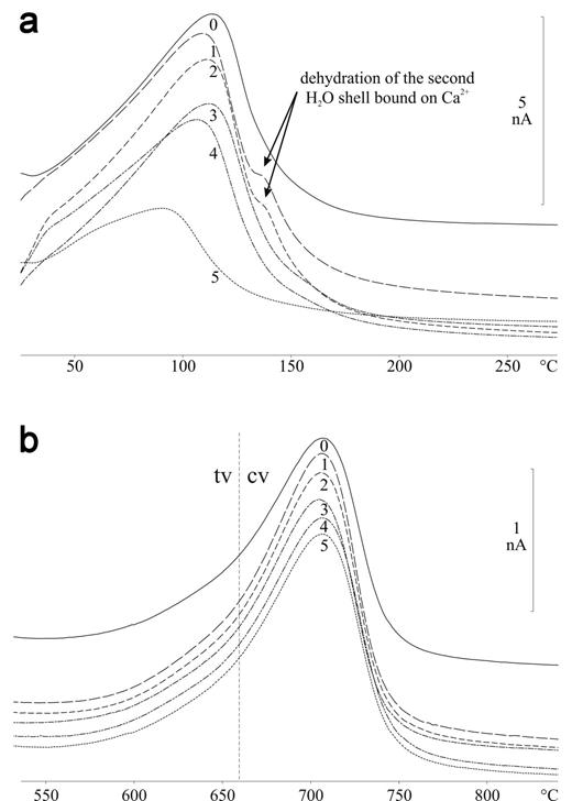 Mass spectrometry curves of the thermally released H2O from the pristine (curve 0) and MX-80 treated for 12 months at 50°C (1), 65°C (2), 105°C (3), 120°C (4), and 150°C (5). A second dehydration shoulder evolved in the dehydration curves of the samples with higher saturation degree (1, 2) at a temperature of approximately 140°C (a). The dehydroxylation curves (b) showed the predominant cis-vacant character of the octahedral layer in the dioctahedral smectite. The ratio of trans-vacant octahedral domains was low and stayed independent from the thermal treatment.
