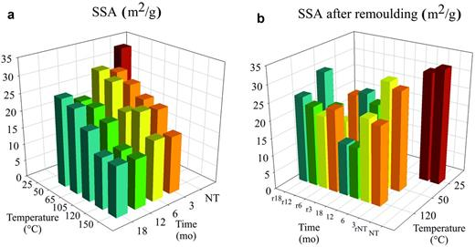 Development of the specific surface area (SSA) of thermally treated MX-80 over time (a) and (b) after remoulding of selected samples (r...remoulded samples, NT...pristine MX-80).