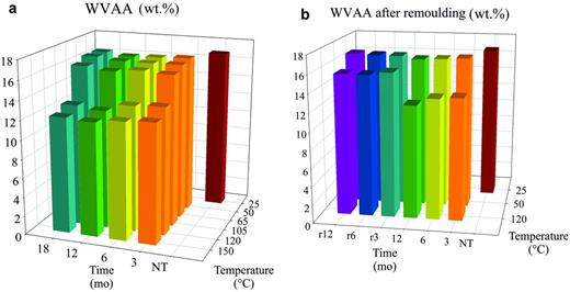 Development of the water vapour adsorption ability at 75% relative humidity (WVAA) of thermally treated MX-80 over time (a) and (b) after remoulding of selected samples (r...remoulded samples, NT...pristine MX-80).