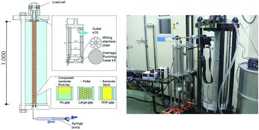 Schematic drawing of the larger scale experiment and the two sets of syringe pumps.
