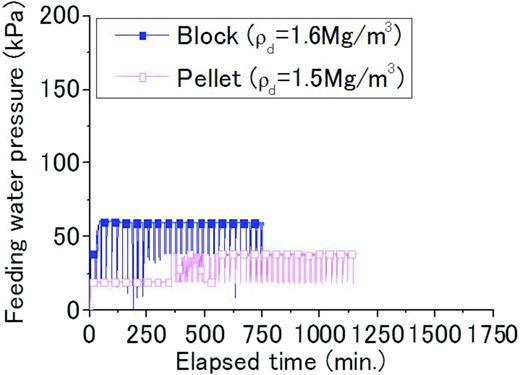 Feeding water pressure and elapsed time for bentonite block and the mixed large and small pellets.