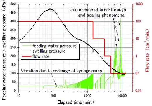 The relationship between water pressure and inflow rate in the case of the bentonite block.