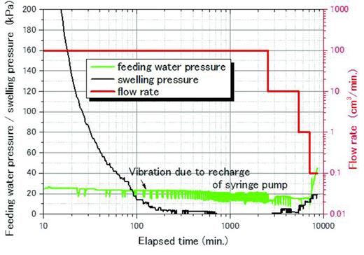 The relationship between water pressure and inflow rate in the case of the large bentonite pellet.