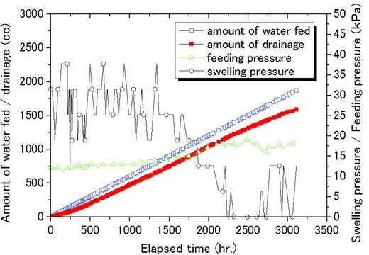 The relationship of water pressure and inflow rate in the case of the bentonite block fed by saline water of 0.5 m NaCl.