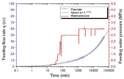 The relationship between water pressure and inflow rate in the case of compacted bentonite fed by distilled water.