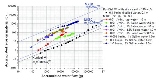Erosion results of MX80 compared with Kunigel V1.