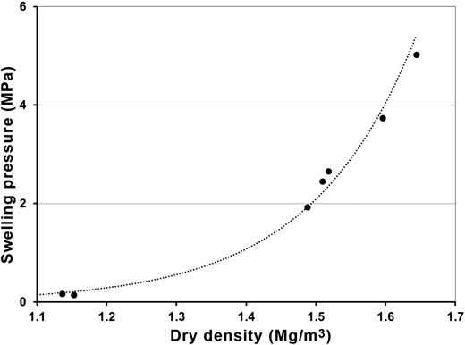 Swelling pressure–dry density relationship for RMN bentonite.