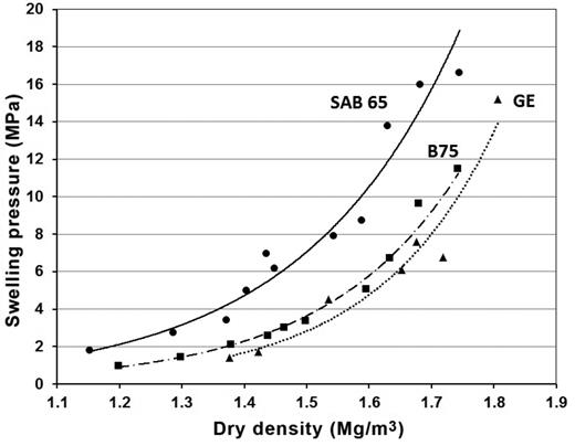 Example of the swelling pressure–dry density relationship for various materials (Št'ástka & Vašíček, 2012).