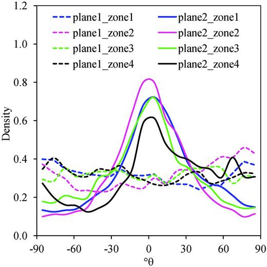Probability distribution function of θ in planes 1 and 2.
