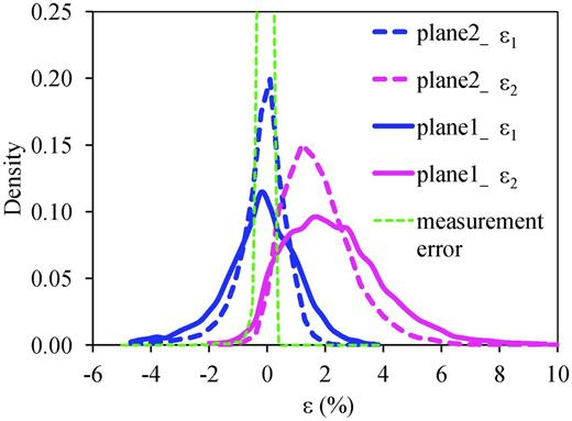 Probability distribution function of principal strains in planes 1 and 2.