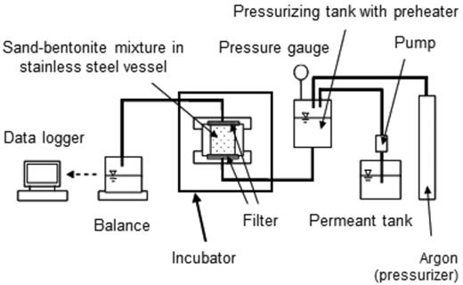 Schematics of the water conduction experimental apparatus. The preheater that the pressurizing tank is equipped with was added after a preliminary experiment.