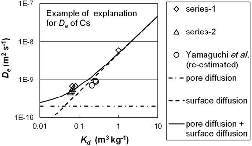 Effective Cs diffusivities (De) in compacted sand-bentonite mixtures as a function of distribution coefficient (Kd). The lines show the least-squares fitting of the De = ϕ·Dp + ρ·Kd·Ds equation (Yu & Neretnieks, 1997) to the data for a trial where ϕ·Dp is 2.0 × 10–10 m2 s–1 (Yamaguchi et al., 2007). Ds was 3.0 × 10–12 m2 s–1.