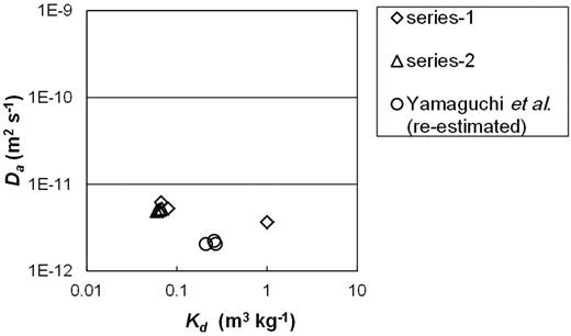 Apparent Cs diffusivity (Da) in compacted sand-bentonite mixtures as a function of the distribution coefficient (Kd).