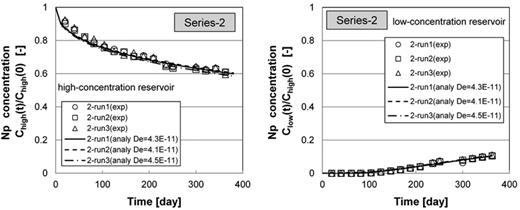 Changes in Np concentrations in high- and low-concentration reservoirs for series-2.