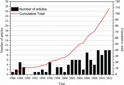 Number of articles published per year related to microbial reduction or oxidation of structural Fe in clay minerals.
