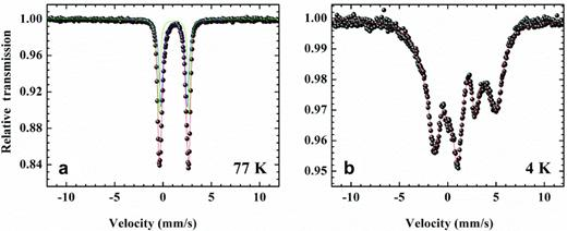 Mössbauer spectra of Garfield nontronite fully dithionite-reduced: (a) at 77 K, (b) at 4 K (data from Ribeiro et al., 2009b).