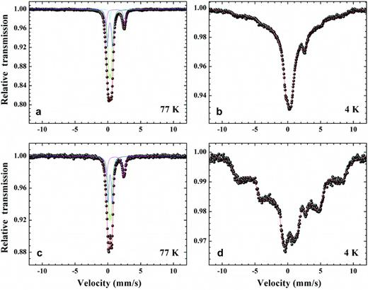 Mössbauer spectra of Garfield nontronite partially dithionite-reduced: (a) at 77 K, (b) at 4 K; and microbially reduced: (c) at 77 K, (D) at 4 K (data from Ribeiro et al., 2009b).