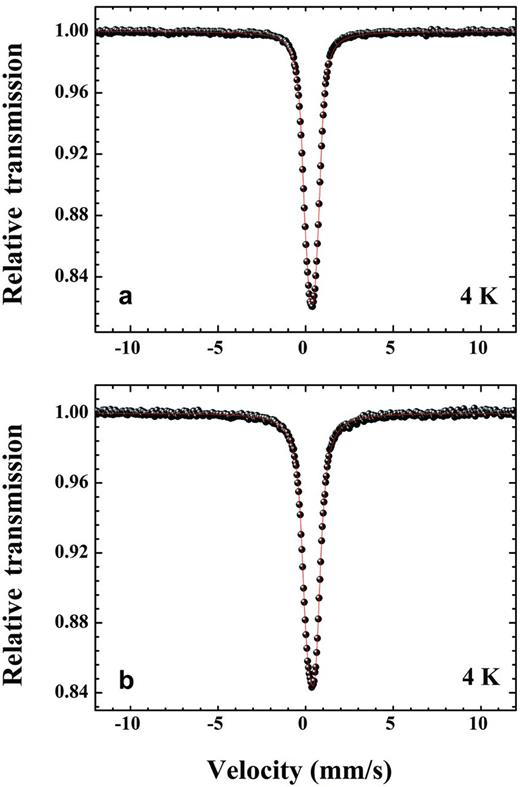 Mössbauer spectra at 4 K of reoxidized Garfield nontronite after (a) partial dithionite-reduction and (b) microbial reduction (data from Ribeiro et al., 2009b).