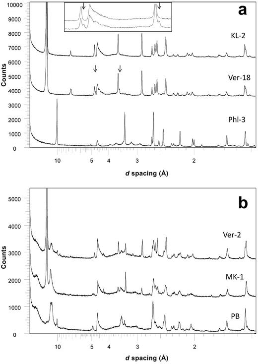 (a) Random powder XRD patterns of samples KL-2 (pure vermiculite), Ver-18 (vermiculite, minor chlorite), and Phl-3 (pure phlogopite). Arrows show positions of chlorite 003 and 004 peaks in Ver-18, and insert expands this region for comparison of Ver-18 to KL-2. (b) Random powder XRD patterns of samples Ver-2 (vermiculite, hydrobiotite, phlogopite), MK-1 (vermiculite, hydrobiotite) and PB (hydrobiotite, phlogopite). Quantitative mineralogical compositions are given in Table 1.