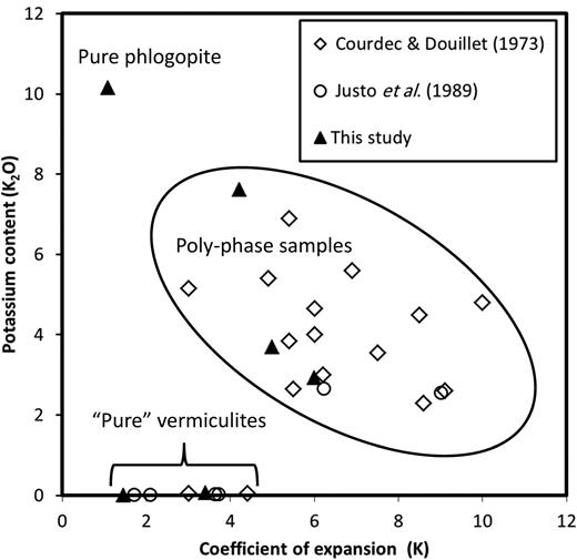 Exfoliation measured as coefficient of expansion (K), i.e. original bulk density/exfoliated bulk density, vs. potassium content (K2O).