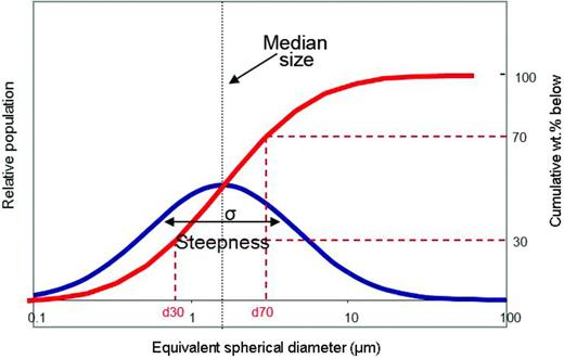 Log Normal distribution – cumulative and population curves, median size and d30/d70 steepness.