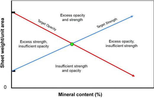 Schematic representation of the effect of mineral content and sheet weight on paper optics and strength.