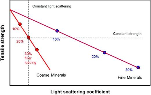 Relationship between light scattering (opacity) and strength at different mineral addition levels for paper at constant sheet weight.