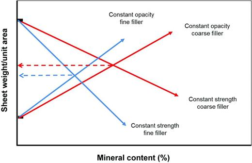 Schematic representation of the effect of mineral particle size on sheet weight and mineral content required to reach ideal strength and opacity.