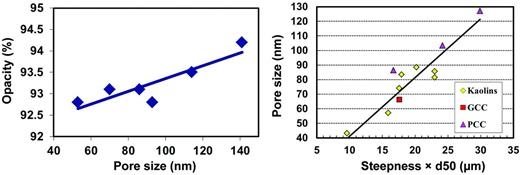 Opacity vs. pore size (left) and pore size vs. mineral particle size distribution (right) for a range of paper coatings (GCC = ground calcium carbonate, PCC = precipitated calcium carbonate).