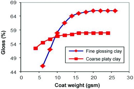 Effect of particle shape on sheet gloss as a function of coat weight on LWC magazine paper.